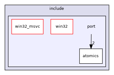 src/include/port