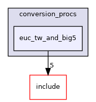 src/backend/utils/mb/conversion_procs/euc_tw_and_big5