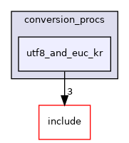 src/backend/utils/mb/conversion_procs/utf8_and_euc_kr