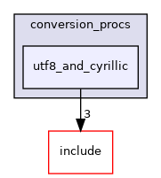 src/backend/utils/mb/conversion_procs/utf8_and_cyrillic