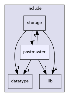 src/include/postmaster