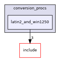 src/backend/utils/mb/conversion_procs/latin2_and_win1250