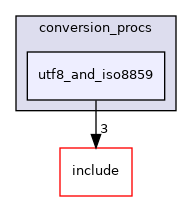 src/backend/utils/mb/conversion_procs/utf8_and_iso8859