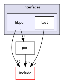 src/interfaces/libpq