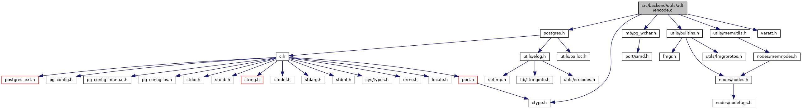 PostgreSQL Source Code: src/backend/utils/adt/encode c File Reference
