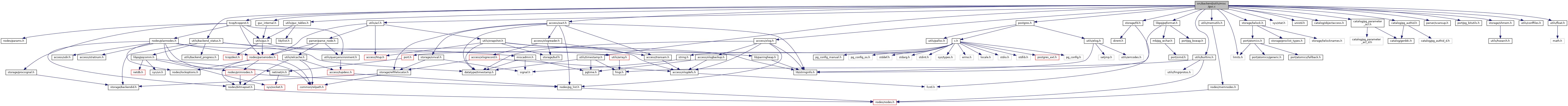 PostgreSQL Source Code: src/backend/utils/misc/guc c File Reference