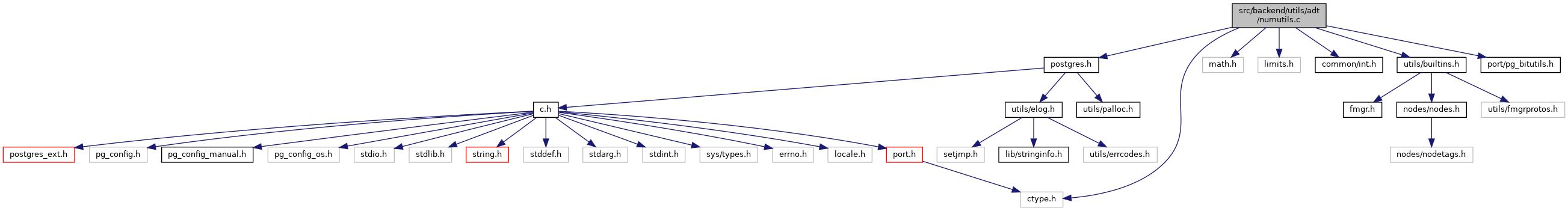 PostgreSQL Source Code: src/backend/utils/adt/numutils c