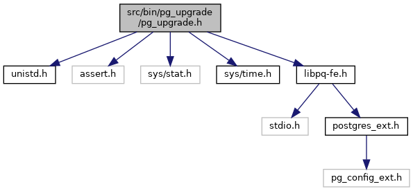 PostgreSQL Source Code: src/bin/pg_upgrade/pg_upgrade h File