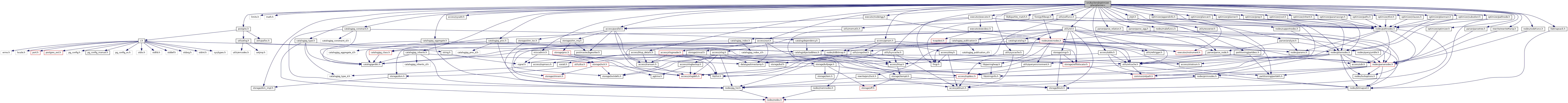 PostgreSQL Source Code: src/backend/optimizer/plan/planner c