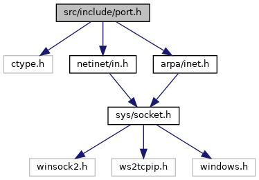 PostgreSQL Source Code: src/include/port h File Reference