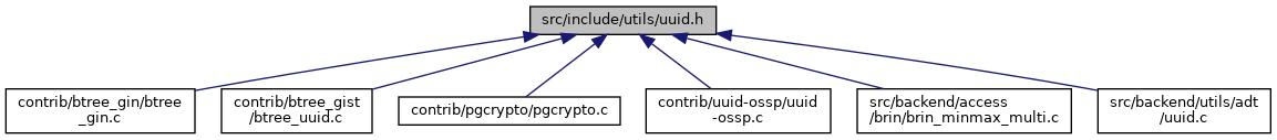 PostgreSQL Source Code: src/include/utils/uuid h File Reference
